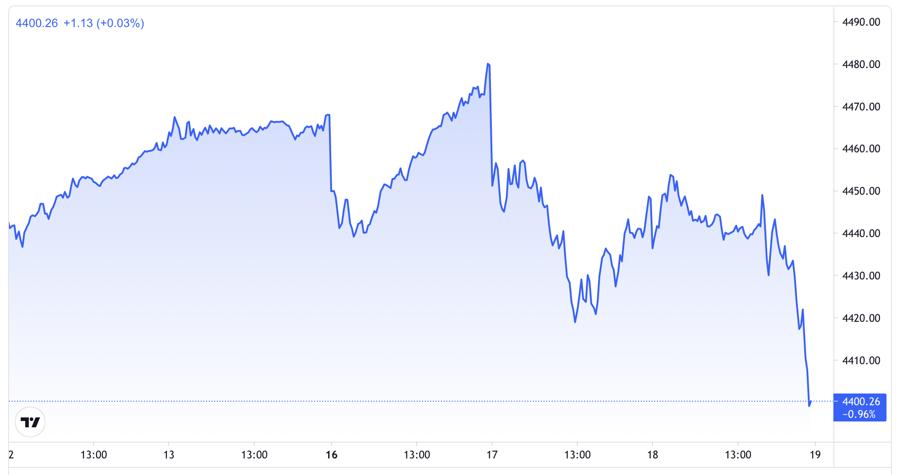 Diễn biến chỉ số S&P 500 của chứng khoán Mỹ trong 5 phiên gần nhất - Nguồn: TradingView.