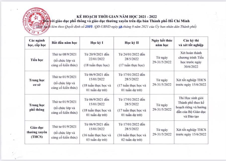 TP. HCM: Học sinh bắt đầu năm học mới từ 1/9, riêng tiểu học từ 8/9/2021 - Ảnh 1