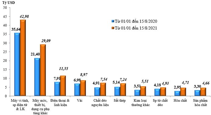 Trị giá nhập khẩu của một số nhóm hàng lớn lũy kế từ 01/01/2021 đến 15/8/2021 và cùng kỳ năm 2020