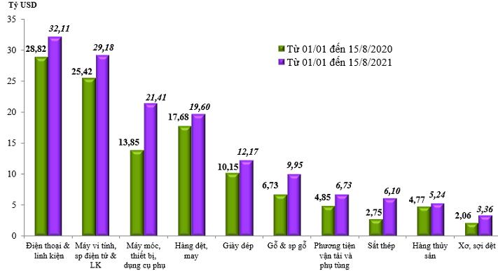 Trị giá xuất khẩu của một số nhóm hàng lớn lũy kế từ từ 01/01/2021 đến 15/8/2021 và cùng kỳ năm 2020