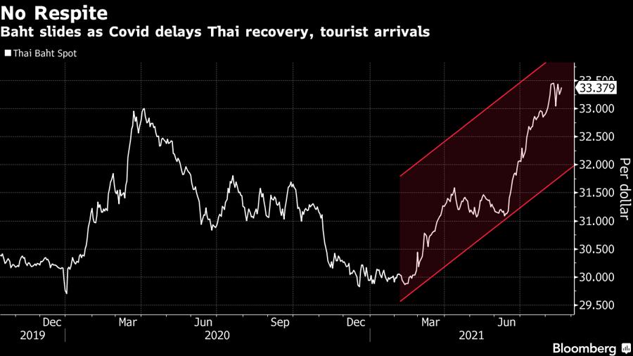Diễn biến tỷ giá giữa đồng Baht và USD từ năm 2019 đến nay. Đơn vị: Baht/USD.