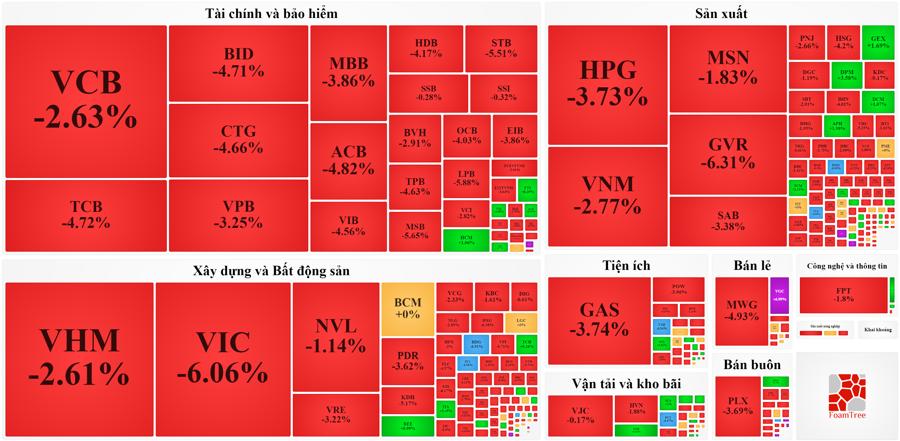 Các nhóm cổ phiếu quan trọng đều giảm sốc.