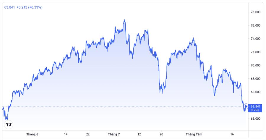 Diễn biến giá dầu WTI giao sau tại Mỹ trong 3 tháng gần nhất. Đơn vị: USD/thùng - Nguồn: TradingView.