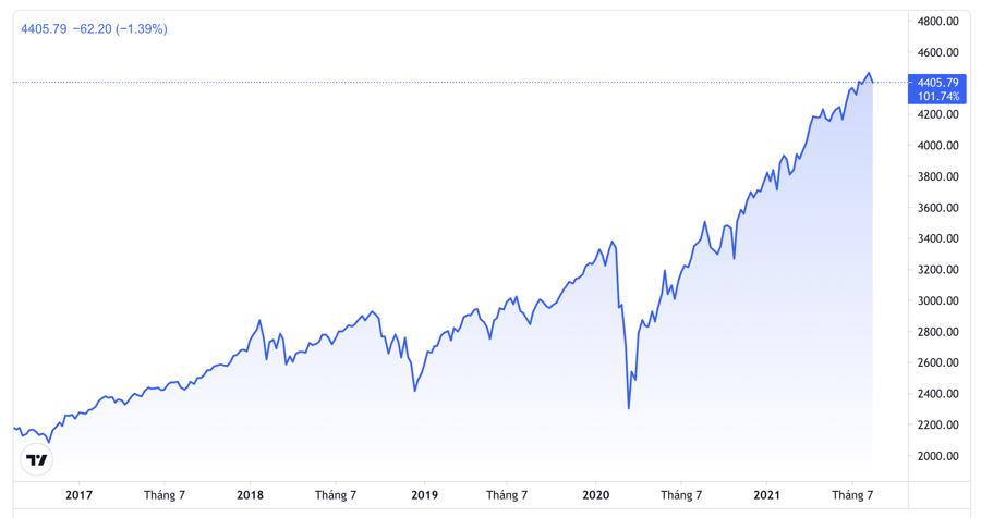 Diễn biến chỉ số S&P 500 trong 5 năm qua - Nguồn: TradingView.