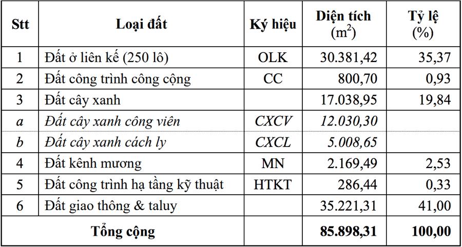 Mục đích sử dụng đất của khu đất gần 8,6ha- Nguồn: UBND tỉnh Bình Định.