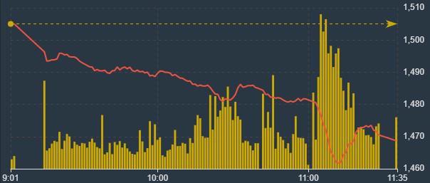 Các cổ phiếu lớn ép VN-Index khủng khiếp sáng nay.