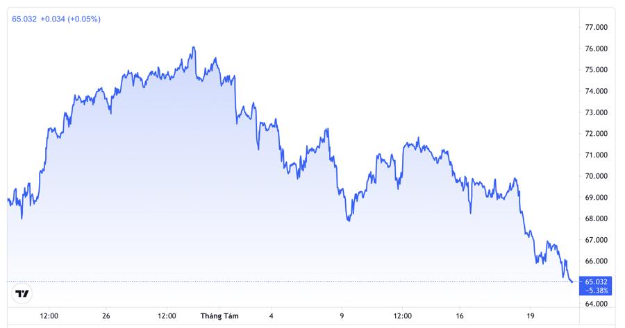 Diễn biến giá dầu Brent giao sau tại thị trường London 1 tháng qua. Đơn vị: USD/thùng - Nguồn: TradingView.