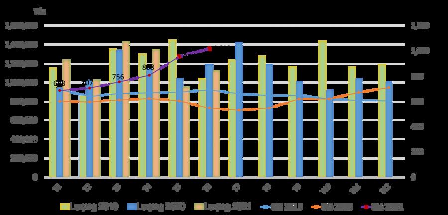 Diễn biến lượng và giá nhập khẩu thép vào Việt Nam từ 2019-2021