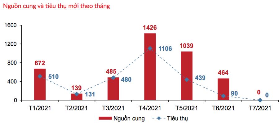 Tình hình giao dịch phân khúc đất nền tại TP.HCM và các tỉnh lân cận trong tháng 7/2021 - Nguồn: DKRA.