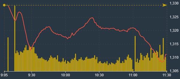 Cầu bắt đáy khá yếu khiến VN-Index chỉ hồi một nhịp ngắn rồi lại rơi sâu hơn.
