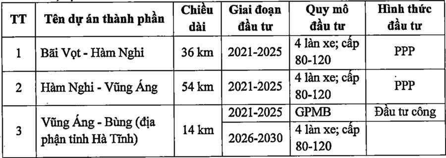 Các dự án thành phầndự án cao tốc Bắc – Nam phía Đông giai đoạn 2021 -2025 qua địa bàn tỉnh Hà Tĩnh.
