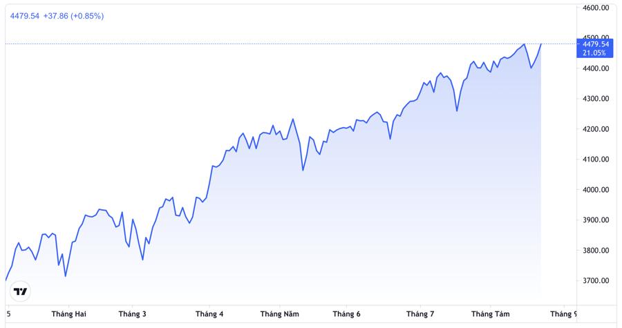 Đà tăng của chỉ số S&P 500 từ đầu năm tới nay - Nguồn: TradingView.