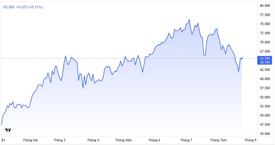 Diễn biến giá dầu WTI giao sau tại thị trường New York từ đầu năm. Đơn vị: USD/thùng - Nguồn: TradingView.