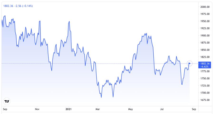 Diễn biến giá vàng thế giới 1 năm qua. Đơn vị: USD/oz - Nguồn: TradingView.