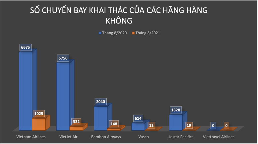 Vietnam Airlines: Lỗ lũy kế gần 18.000 tỷ đồng, vốn chủ sở hữu chính thức âm - Ảnh 2