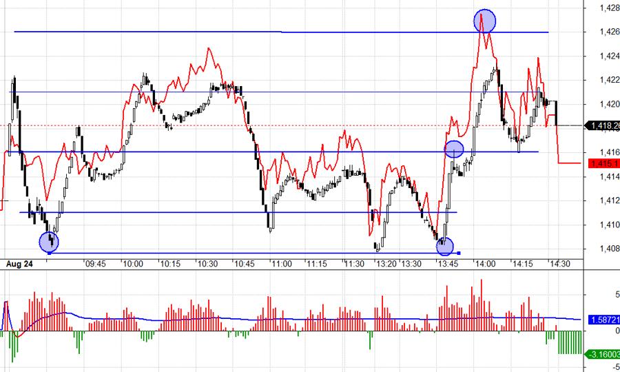 Nếu buổi sáng thị trường giảm sâu thêm 1 nhịp nữa thì hồi chắc chắn hơn.