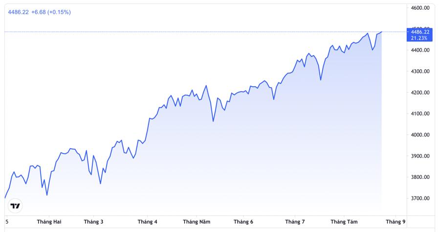 Năm nay, chỉ số S&P 500 đã lập kỷ lục đóng cửa 50 lần - Nguồn: Trading View.