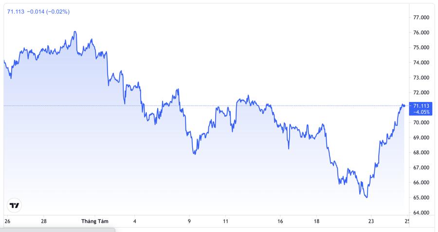 Diễn biến giá dầu Brent tại thị trường London trong 1 tháng trở lại đây. Đơn vị: USD/thùng - Nguồn: TradingView.