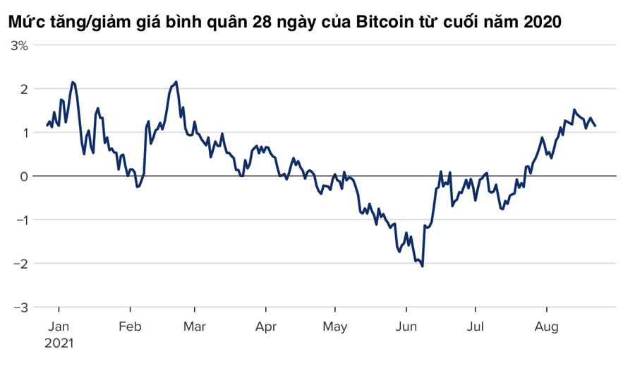 """""""Cá mập"""" Bitcoin âm thầm gom mua khi giá lên 50.000 USD - Ảnh 2"""
