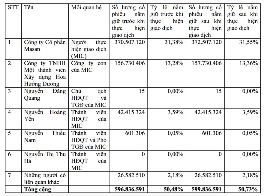 Tỷ lệ sở hữu của nhóm cổ đông MSN.