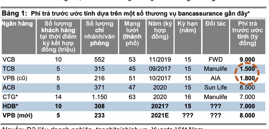 Sau nhịp chỉnh sâu, Yuanta khuyến nghị mua loạt cổ phiếu ngân hàng, tâm điểm VCB và VPB - Ảnh 1