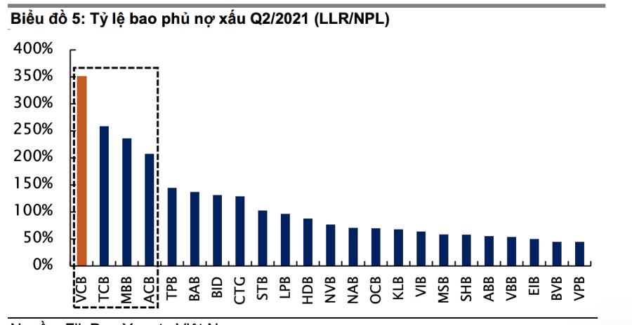 Sau nhịp chỉnh sâu, Yuanta khuyến nghị mua loạt cổ phiếu ngân hàng, tâm điểm VCB và VPB - Ảnh 2