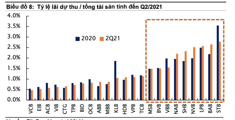 Sau nhịp chỉnh sâu, Yuanta khuyến nghị mua loạt cổ phiếu ngân hàng, tâm điểm VCB và VPB - Ảnh 3
