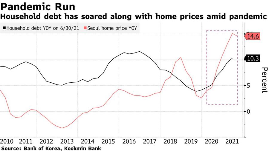 Mức tăng so với cùng kỳ năm ngoái của nợ hộ gia đình ở Hàn Quốc (đường màu đen) và của giá nhà ở Seoul (đường màu đỏ). Đơn vị: %.