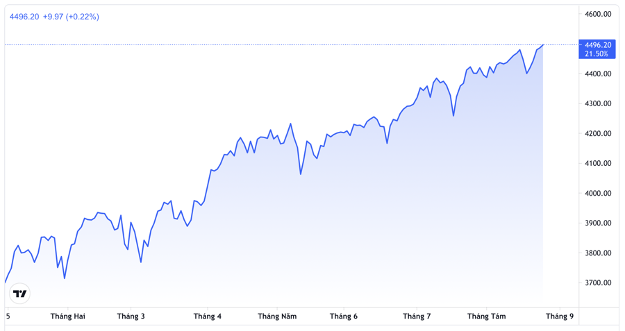 Diễn biến chỉ số S&P 500 từ đầu năm đến nay - Nguồn: TradingView.