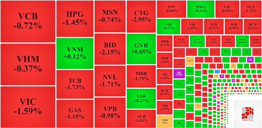Rất ít cổ phiếu blue-chips lớn còn tăng giá hôm nay, mức tăng cũng rất nhẹ.