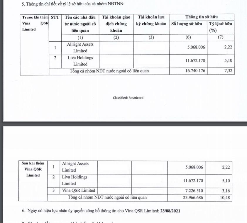 VinaCapital chi hơn 430 tỷ nâng sở hữu tại Tập đoàn KIDO lên 10,48% - Ảnh 1