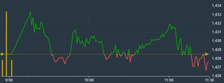 VN30-Index không có lực đỡ tốt, vẫn đang giảm trong sáng nay.