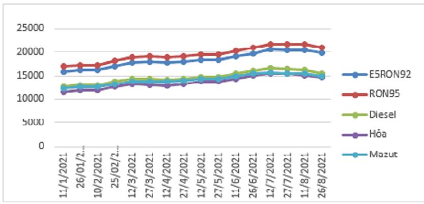 Biến động giá bán lẻ xăng dầu trong nước tháng 01/2021-8/2021