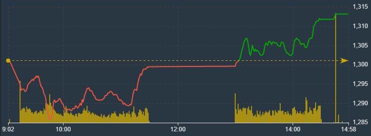 VN-Index chiều nay đã tăng dứt khoát hơn.