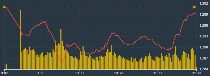 VCB đang dẫn VN-Index đi lên cuối phiên sáng nay.