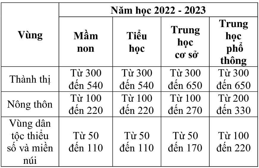 Khung học phí năm học 2022 - 2023 (mức sàn - mức trần) đối với cơ sở giáo dục mầm non, giáo dục phổ thông công lập chưa tự bảo đảm chi thường xuyên.