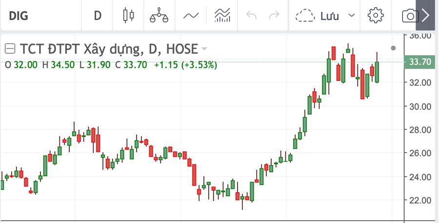 Sau khi đạt đỉnh, DIG đã quay đầu giảm nhẹ và đi ngang ở vùng giá 33.700 đồng/cổ phiếu.