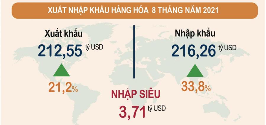 Thâm hụt thương mại gia tăng, nhập siêu 8 tháng lên tới 3,71 tỷ USD - Ảnh 1