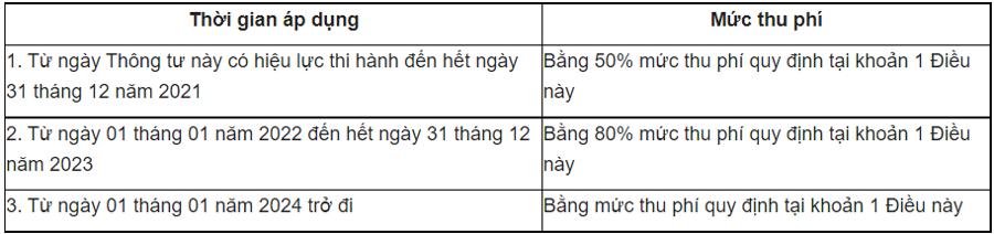 Mức thu phí tàu thuyền chuyển tải dầu tại Vịnh Vân Phong - Khánh Hòa từ ngày 12/10/2021.