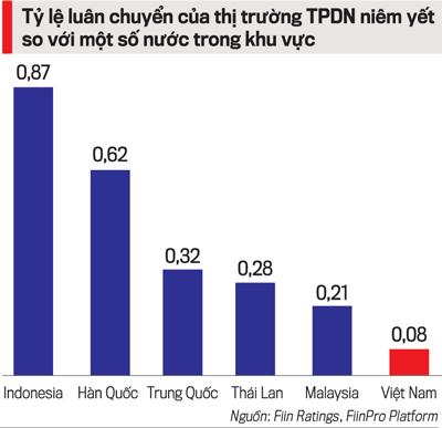 Thanh khoản của thị trường trái phiếu doanh nghiệp tại Việt Nam vẫn rất nhỏ so với các nước trong khu vực