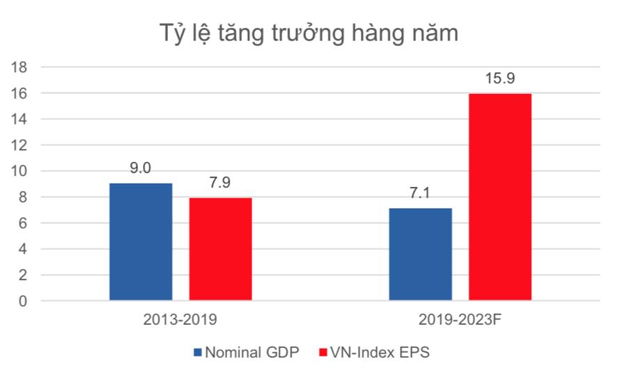 """""""Chấp"""" Covid-19, lợi nhuận toàn thị trường vẫn được dự báo tăng tốt 6 tháng cuối năm 2021 - Ảnh 1"""