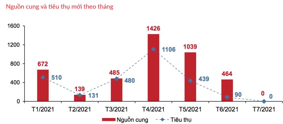 Giao dịch phân khúc biệt thự biển từ đầu năm nay đến tháng 7/2021 - Nguồn: DKRA.