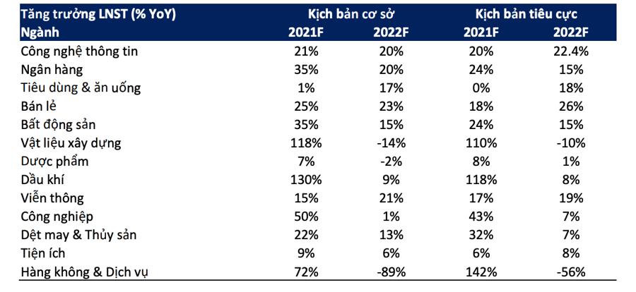 Dự báo tăng trưởng lợi nhuận sau thuế theo ngành của BSC.