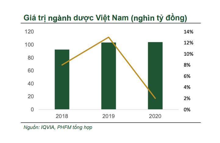Nguồn: Chứng khoán Phú Hưng.