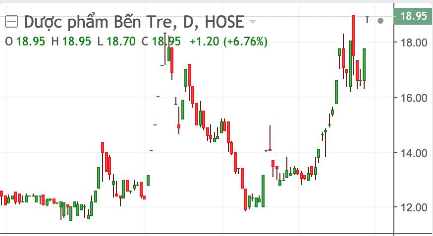 Diễn biến cổ phiếu DBT trong thời gian gần đây.
