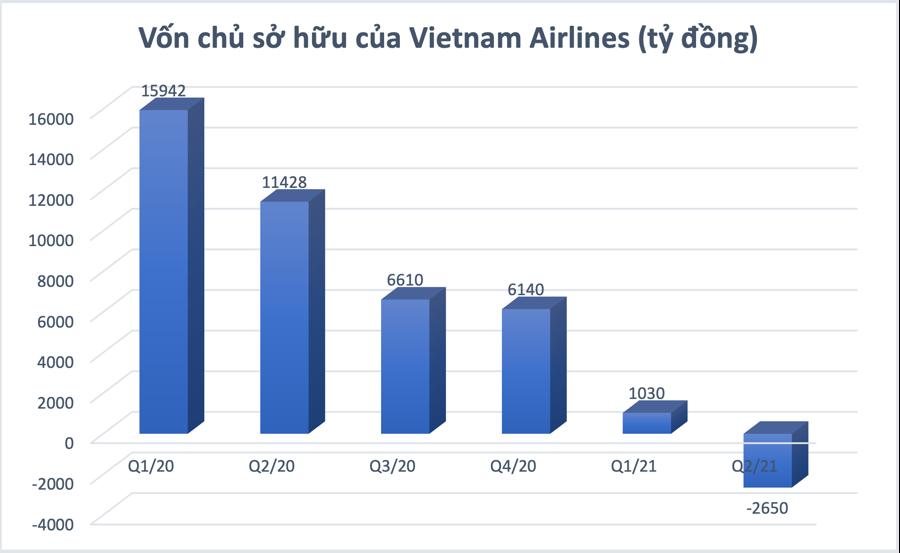 Vietnam Airlines: Lỗ lũy kế gần 18.000 tỷ đồng, vốn chủ sở hữu chính thức âm - Ảnh 1
