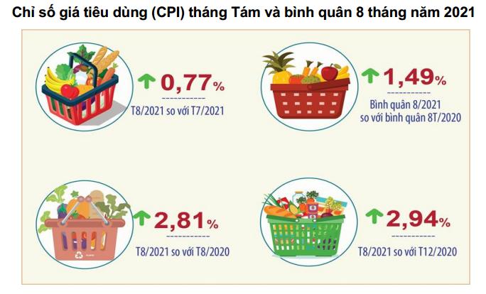 CPI tháng 8 và bình quân 8 tháng năm 2021 của Hà Nội. Nguồn:Cục Thống kê TP. Hà Nội.