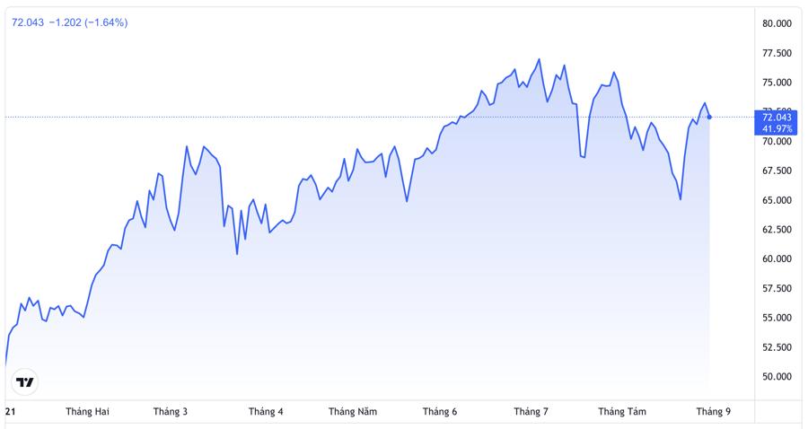 Diễn biến giá dầu Brent từ đầu năm đến nay - Nguồn: TradingView.