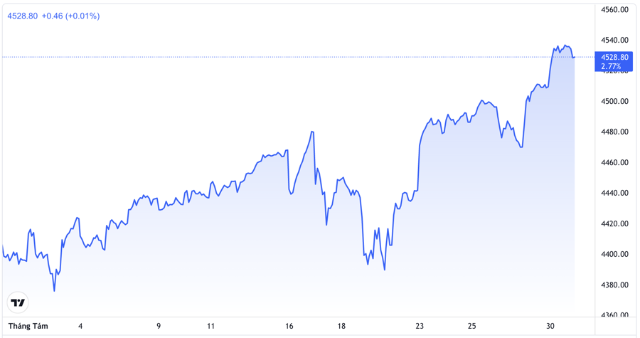 Diễn biến chỉ số S&P 500 trong trong 1 tháng qua - Nguồn: TradingView.