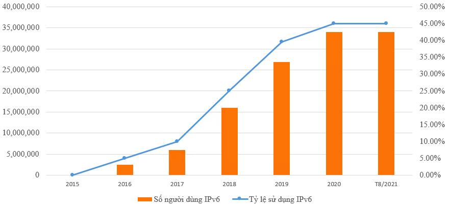 Tăng trưởng tỉ lệ sử dụng IPv6 tại Việt Nam